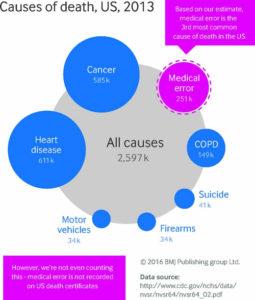 eroare medicala sanatate medicina SUA BMJ